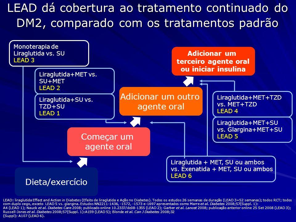 LEAD dá cobertura ao tratamento continuado do DM2, comparado com os tratamentos padrão Dieta/exercício Começar um agente oral dicionar um outro agente
