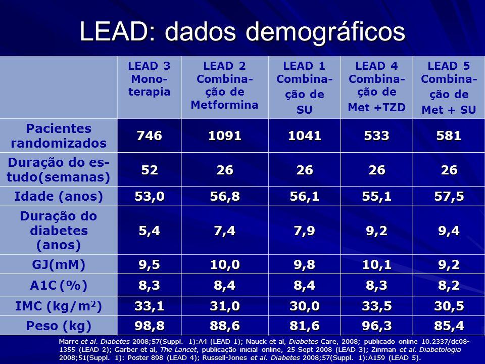 LEAD 3 Mono- terapia LEAD 2 Combina- ção de Metformina LEAD 1 Combina- ção de SU LEAD 4 Combina- ção de Met +TZD LEAD 5 Combina- ção de Met + SU Pacie