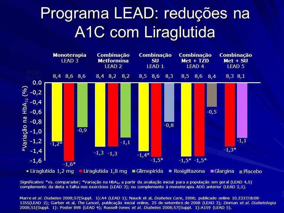 Programa LEAD: reduções na A1C com Liraglutida # Variação na HbA 1c (%) 0.0 -0,2 -0,4 -0,6 -0,8 -1,0 -1,2 -1,4 Combinação SU LEAD 1 Combinação Metform