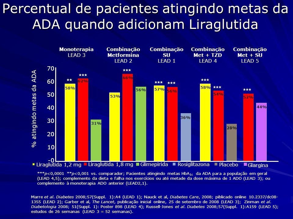 Percentual de pacientes atingindo metas da ADA quando adicionam Liraglutida Liraglutida 1,8 mg Liraglutida 1,2 mg % atingindo metas da ADA Combinação