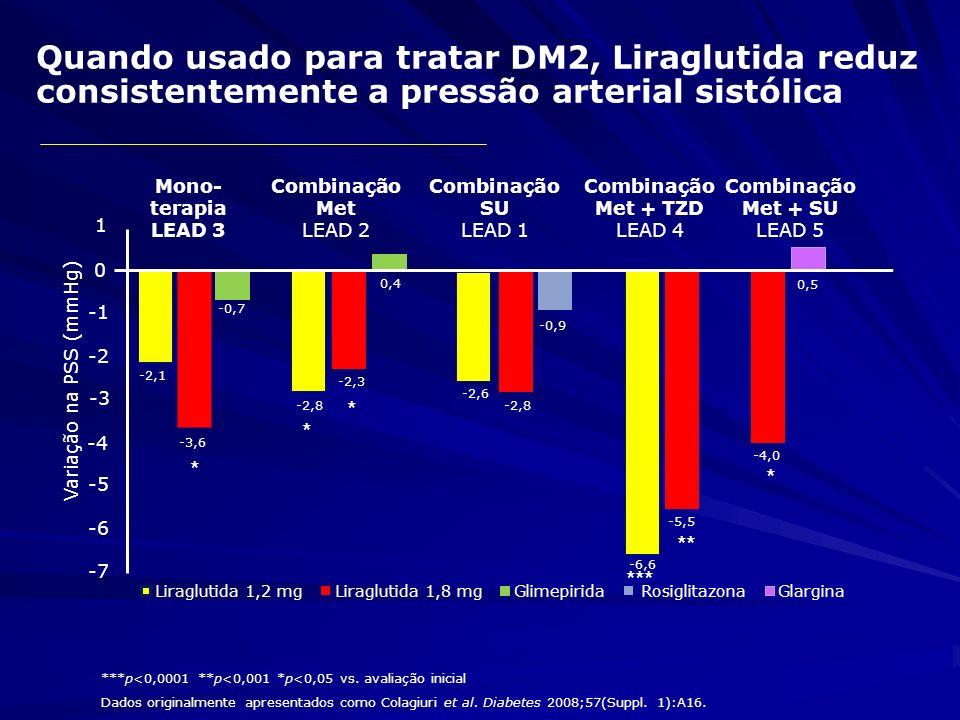 Quando usado para tratar DM2, Liraglutida reduz consistentemente a pressão arterial sistólica Variação na PSS (mmHg) Combinação SU LEAD 1 Combinação M