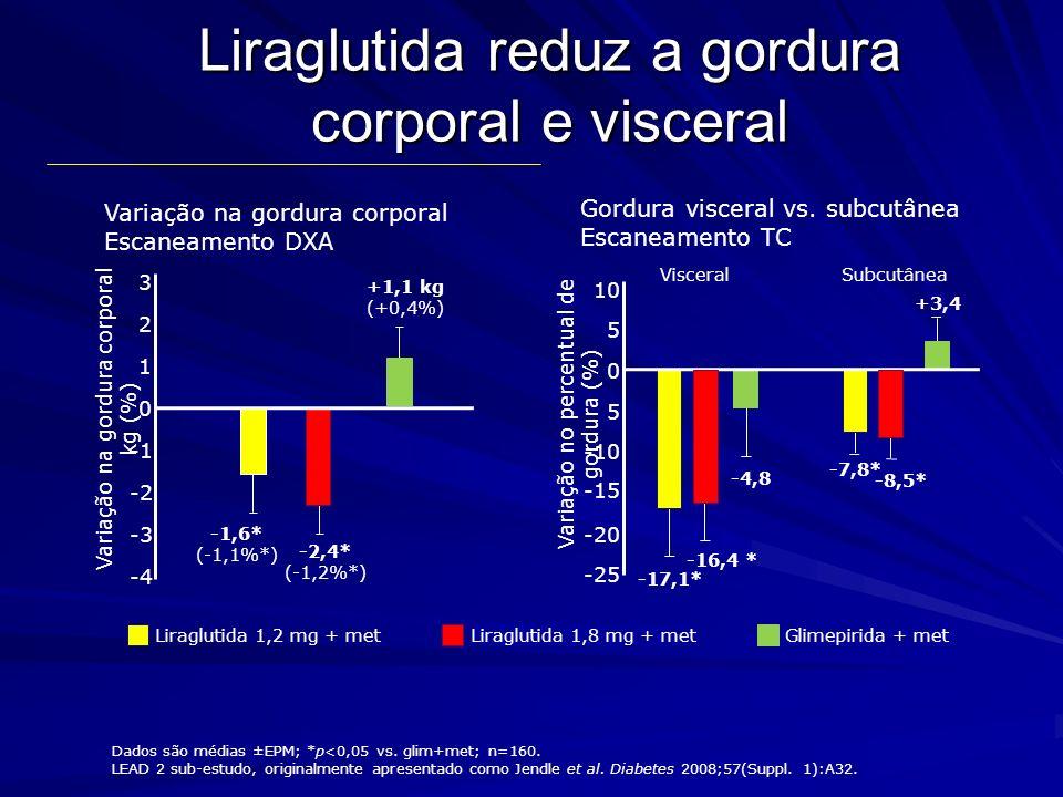 Liraglutida reduz a gordura corporal e visceral Variação na gordura corporal Escaneamento DXA -4 -3 -2 0 1 2 3 Variação na gordura corporal kg (%) Lir