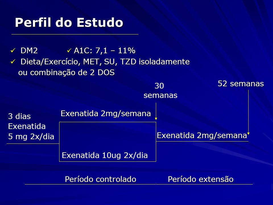Perfil do Estudo DM2 A1C: 7,1 – 11% DM2 A1C: 7,1 – 11% Dieta/Exercício, MET, SU, TZD isoladamente Dieta/Exercício, MET, SU, TZD isoladamente ou combin