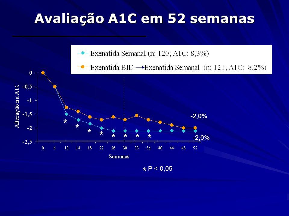 Avaliação A1C em 52 semanas * * * * *** * P < 0,05 * -2,0%