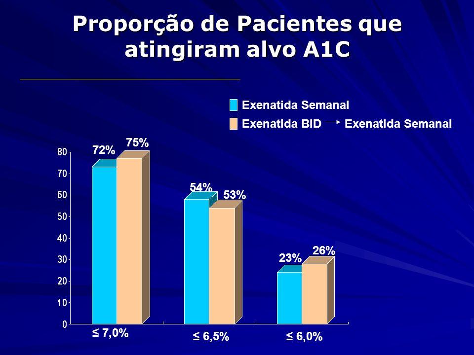 Proporção de Pacientes que atingiram alvo A1C 72% 75% 54% 53% 23% 26% 7,0% 6,5% 6,0% Exenatida Semanal Exenatida BID Exenatida Semanal