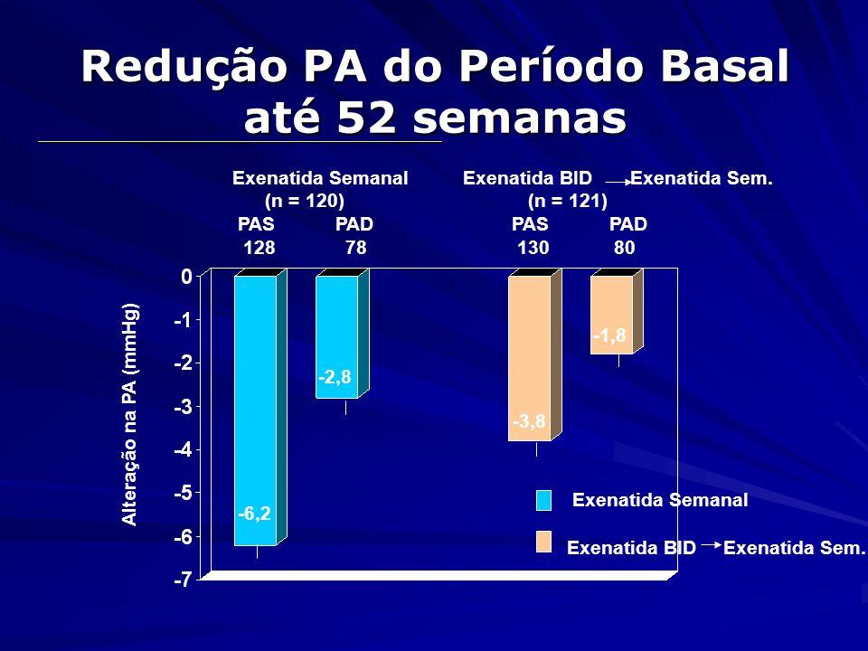 Redução PA do Período Basal até 52 semanas Exenatida Semanal (n = 120) PAS PAD 128 78 Exenatida BID Exenatida Sem. (n = 121) PAS PAD 130 80 Alteração