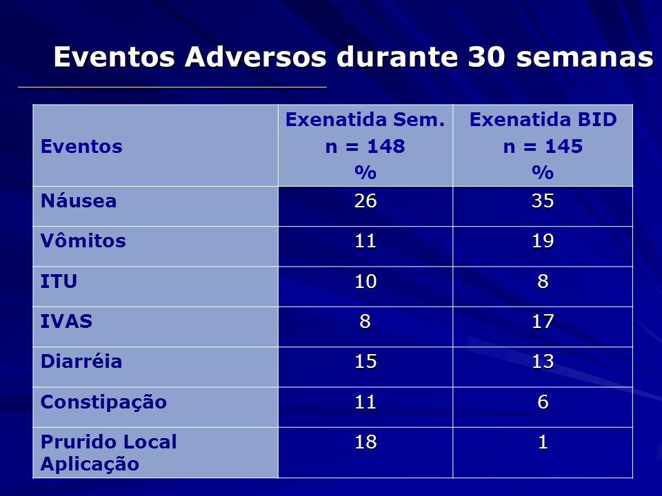 Eventos Adversos durante 30 semanas Eventos Exenatida Sem. n = 148 % Exenatida BID n = 145 % Náusea2635 Vômitos1119 ITU108 IVAS817 Diarréia1513 Consti