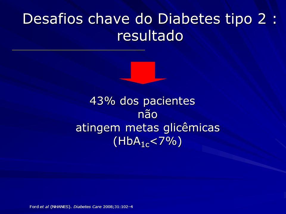 Desafios chave do Diabetes tipo 2 : resultado 43% dos pacientes não atingem metas glicêmicas (HbA 1c <7%) Ford et al (NHANES). Diabetes Care 2008;31:1