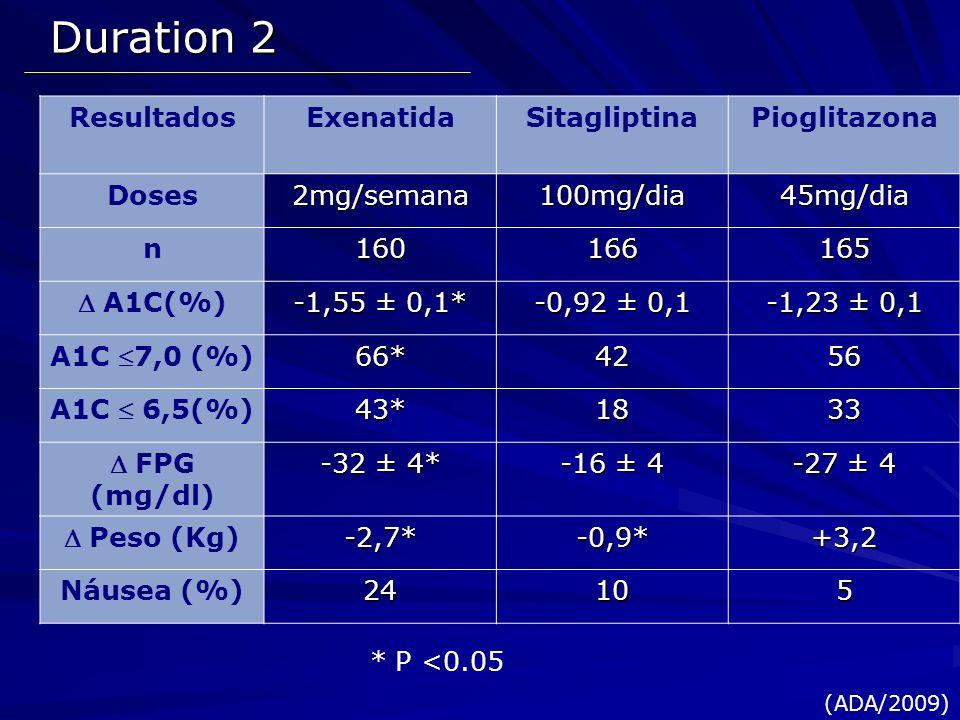 Duration 2 ResultadosExenatidaSitagliptinaPioglitazona Doses2mg/semana100mg/dia45mg/dia n160166165 A1C(%) -1,55 ± 0,1* -0,92 ± 0,1 -1,23 ± 0,1 A1C 7,0