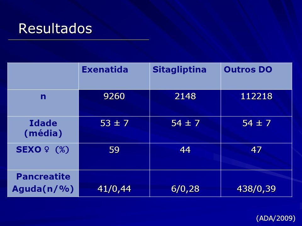 Resultados ExenatidaSitagliptinaOutros DO n92602148112218 Idade (média) 53 ± 7 54 ± 7 SEXO (%)594447 Pancreatite Aguda(n/%)41/0,446/0,28438/0,39 (ADA/