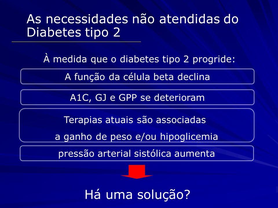 As necessidades não atendidas do Diabetes tipo 2 À medida que o diabetes tipo 2 progride: A1C, GJ e GPP se deterioram Terapias atuais são associadas a