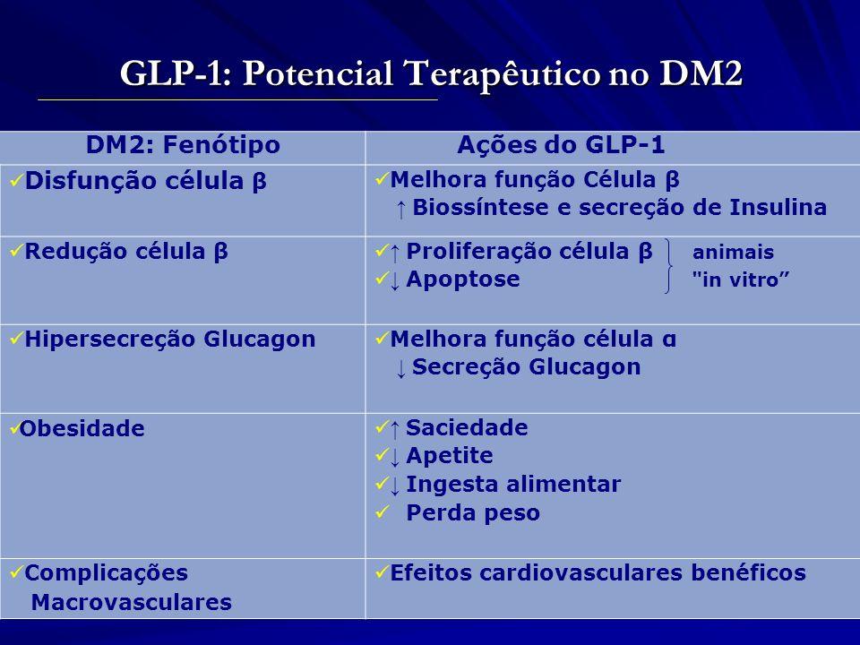 GLP-1: Potencial Terapêutico no DM2 DM2: Fenótipo Ações do GLP-1 Disfunção célula β Melhora função Célula β Biossíntese e secreção de Insulina Redução
