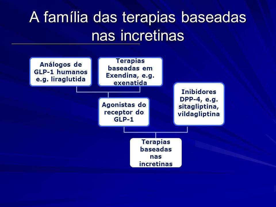 A família das terapias baseadas nas incretinas Análogos de GLP-1 humanos e.g. liraglutida Terapias baseadas em Exendina, e.g. exenatida Agonistas do r