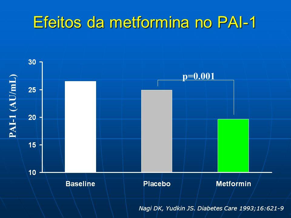 p=0.001 PAI-1 (AU/mL) Efeitos da metformina no PAI-1 Nagi DK, Yudkin JS. Diabetes Care 1993;16:621-9