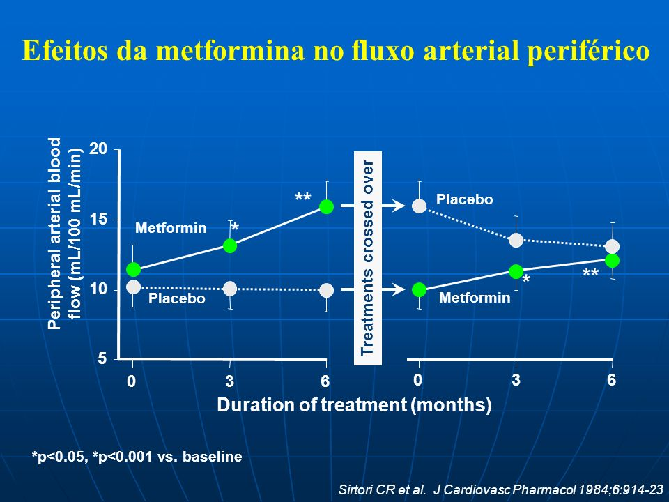 Peripheral arterial blood flow (mL/100 mL/min) * ** 5 10 15 20 * ** 036 036 Metformin Placebo Metformin Treatments crossed over Duration of treatment