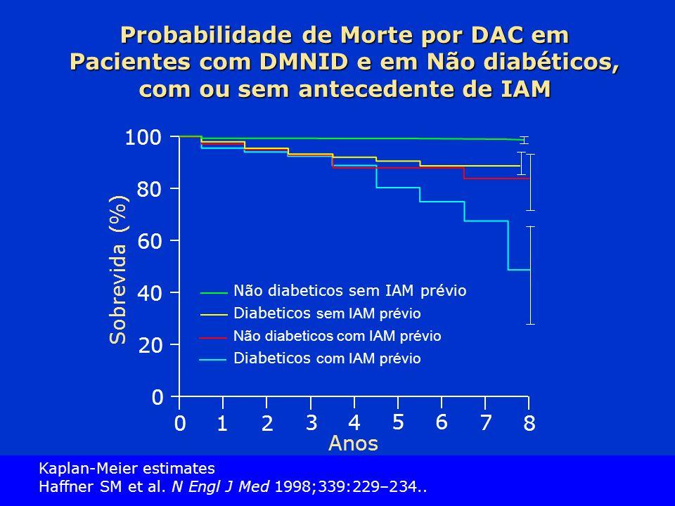 Slide Source Lipids Online Slide Library www.lipidsonline.org Probabilidade de Morte por DAC em Pacientes com DMNID e em Não diabéticos, com ou sem antecedente de IAM 01 2 34 56 7 8 0 20 40 60 80 100 Não diabeticos sem IAM prévio Diabeticos sem IAM prévio Não diabeticos com IAM prévio Diabeticos com IAM prévio Anos Sobrevida (%) Kaplan-Meier estimates Haffner SM et al.