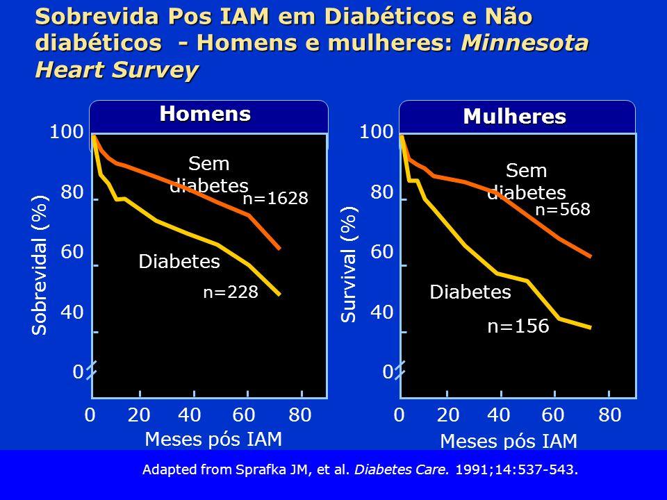 Slide Source Lipids Online Slide Library www.lipidsonline.org Mulheres Homens Sobrevida Pos IAM em Diabéticos e Não diabéticos - Homens e mulheres: Minnesota Heart Survey 100 80 60 40 0 Sobrevidal (%) Meses pós IAM Sem diabetes n=228 n=1628 Survival (%) 0204060 Diabetes 100 80 60 40 0 80020406080 Diabetes Sem diabetes n=156 n=568 Meses pós IAM Adapted from Sprafka JM, et al.
