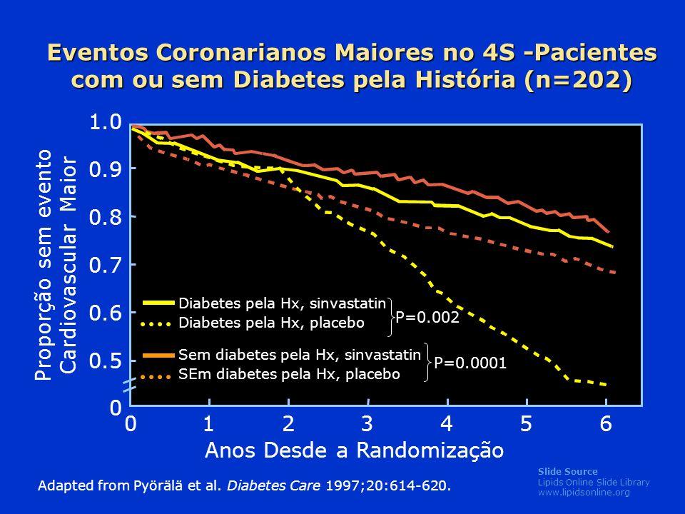 Slide Source Lipids Online Slide Library www.lipidsonline.org 1.0 0.9 0.8 0.7 0.6 0.5 0 Proporção sem evento Cardiovascular Maior Anos Desde a Randomização 0123456 Adapted from Pyörälä et al.