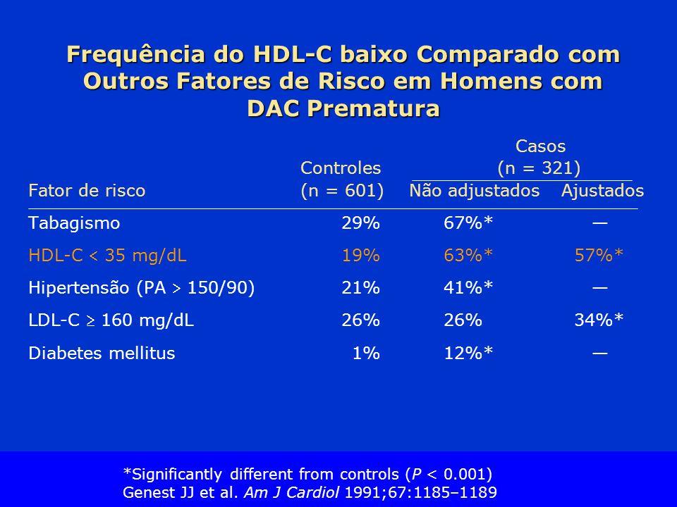 Slide Source Lipids Online Slide Library www.lipidsonline.org Frequência do HDL-C baixo Comparado com Outros Fatores de Risco em Homens com DAC Prematura Casos Controles (n = 321) Fator de risco (n = 601) Não adjustadosAjustados Tabagismo29%67%* HDL-C 35 mg/dL19%63%* 57%* Hipertensão (PA 150/90)21%41%* LDL-C 160 mg/dL26%26%34%* Diabetes mellitus 1%12%* *Significantly different from controls (P < 0.001) Genest JJ et al.