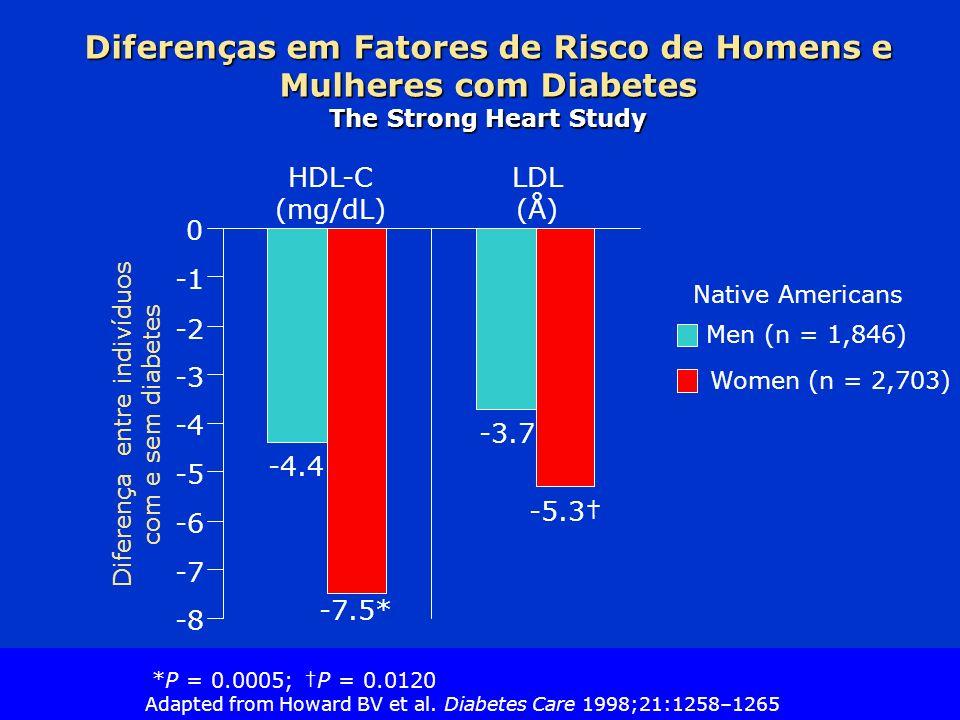 Slide Source Lipids Online Slide Library www.lipidsonline.org Diferenças em Fatores de Risco de Homens e Mulheres com Diabetes The Strong Heart Study -7.5* Men (n = 1,846) Women (n = 2,703) -4.4 -3.7 -5.3 -8 -7 -6 -5 -4 -3 -2 0 HDL-C (mg/dL) LDL (Å) Diferença entre indivíduos com e sem diabetes Native Americans *P = 0.0005; P = 0.0120 Adapted from Howard BV et al.