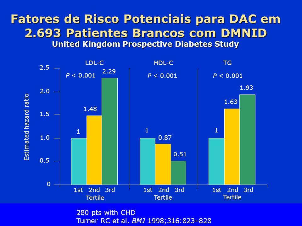 Slide Source Lipids Online Slide Library www.lipidsonline.org Fatores de Risco Potenciais para DAC em 2.693 Patientes Brancos com DMNID United Kingdom Prospective Diabetes Study 1 11 1.48 0.87 1.63 2.29 0.51 1.93 0 0.5 1.0 1.5 2.0 2.5 LDL-CHDL-CTG 1st 2nd3rd 1st 2nd3rd 1st 2nd3rd Tertile Estimated hazard ratio P < 0.001 280 pts with CHD Turner RC et al.