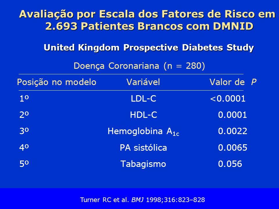 Slide Source Lipids Online Slide Library www.lipidsonline.org Avaliação por Escala dos Fatores de Risco em 2.693 Patientes Brancos com DMNID United Kingdom Prospective Diabetes Study Doença Coronariana (n = 280) Posição no modeloVariávelValor de P 1ºLDL-C<0.0001 2ºHDL-C0.0001 3ºHemoglobina A 1c 0.0022 4ºPA sistólica0.0065 5ºTabagismo0.056 Turner RC et al.