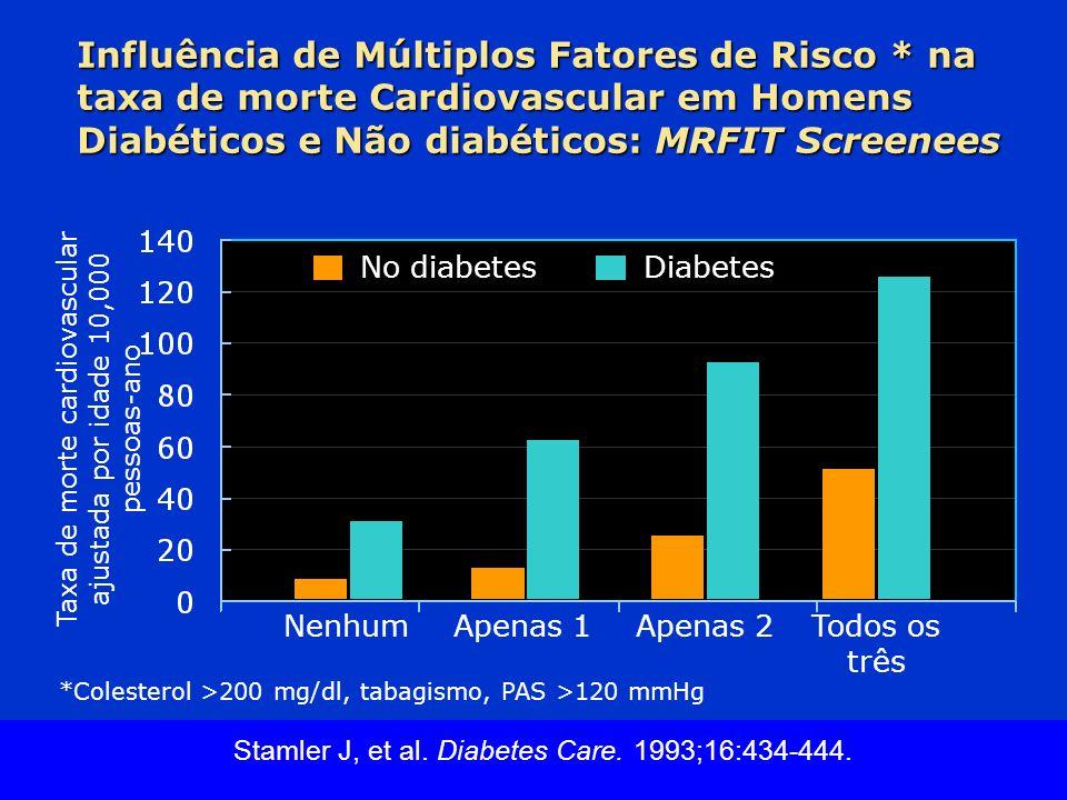 Slide Source Lipids Online Slide Library www.lipidsonline.org Influência de Múltiplos Fatores de Risco * na taxa de morte Cardiovascular em Homens Dia