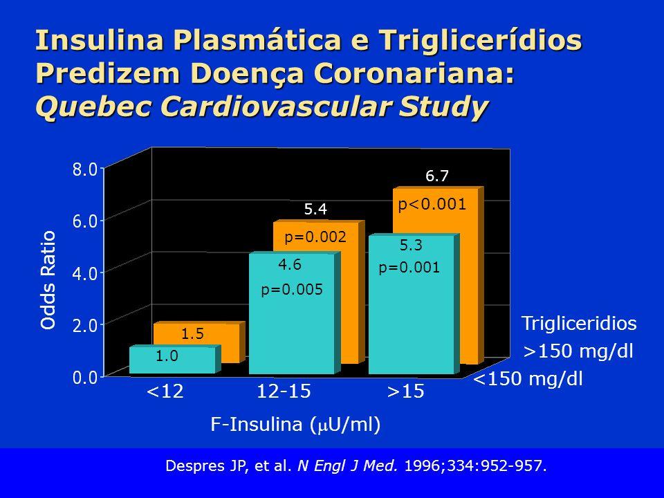 Slide Source Lipids Online Slide Library www.lipidsonline.org Insulina Plasmática e Triglicerídios Predizem Doença Coronariana: Quebec Cardiovascular Study >150 mg/dl Trigliceridios Odds Ratio <1212-15>15 F-Insulina (U/ml) 4.6 p=0.005 <150 mg/dl 1.0 1.5 5.3 p=0.001 p<0.001 6.7 5.4 p=0.002 Despres JP, et al.