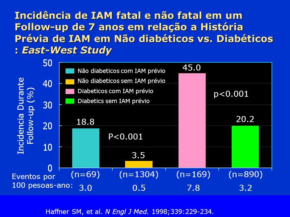 Slide Source Lipids Online Slide Library www.lipidsonline.org Incidência de IAM fatal e não fatal em um Follow-up de 7 anos em relação a História Prévia de IAM em Não diabéticos vs.