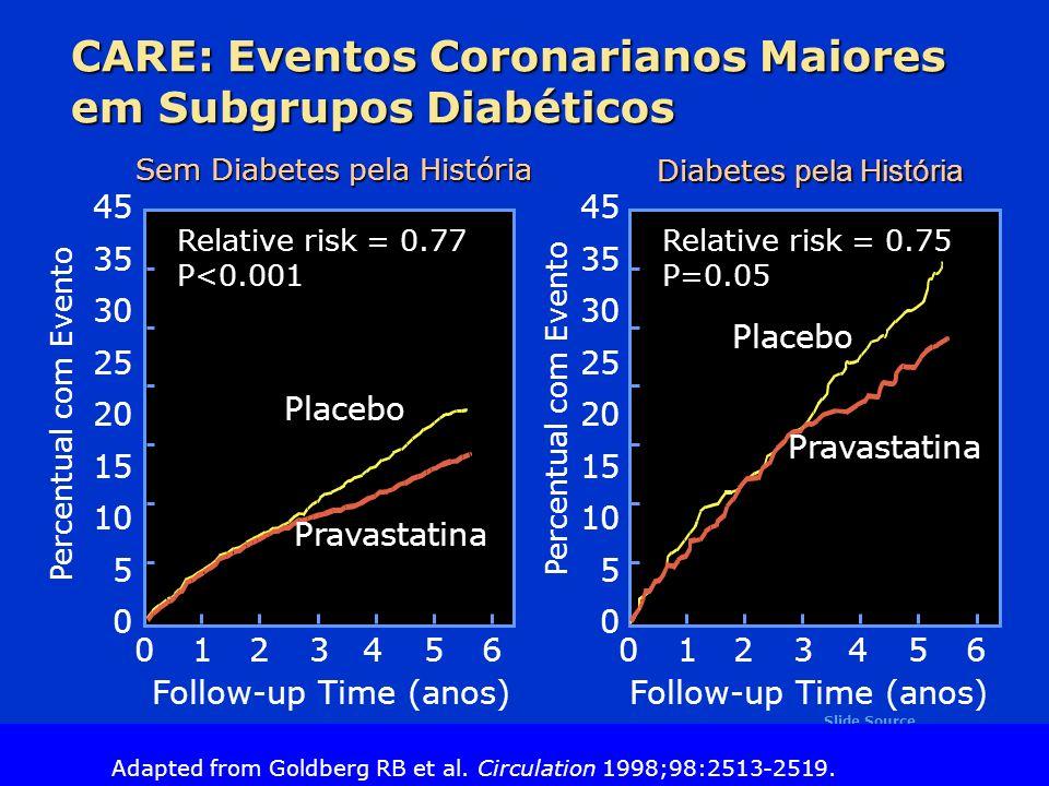 Slide Source Lipids Online Slide Library www.lipidsonline.org CARE: Eventos Coronarianos Maiores em Subgrupos Diabéticos 45 35 30 25 20 15 10 5 0 Percentual com Evento Sem Diabetes pela História Diabetes pela História Follow-up Time (anos) 45 35 30 25 20 15 10 5 0 Follow-up Time (anos) 01234650123465 Placebo Pravastatina Placebo Relative risk = 0.75 P=0.05 Relative risk = 0.77 P<0.001 Adapted from Goldberg RB et al.