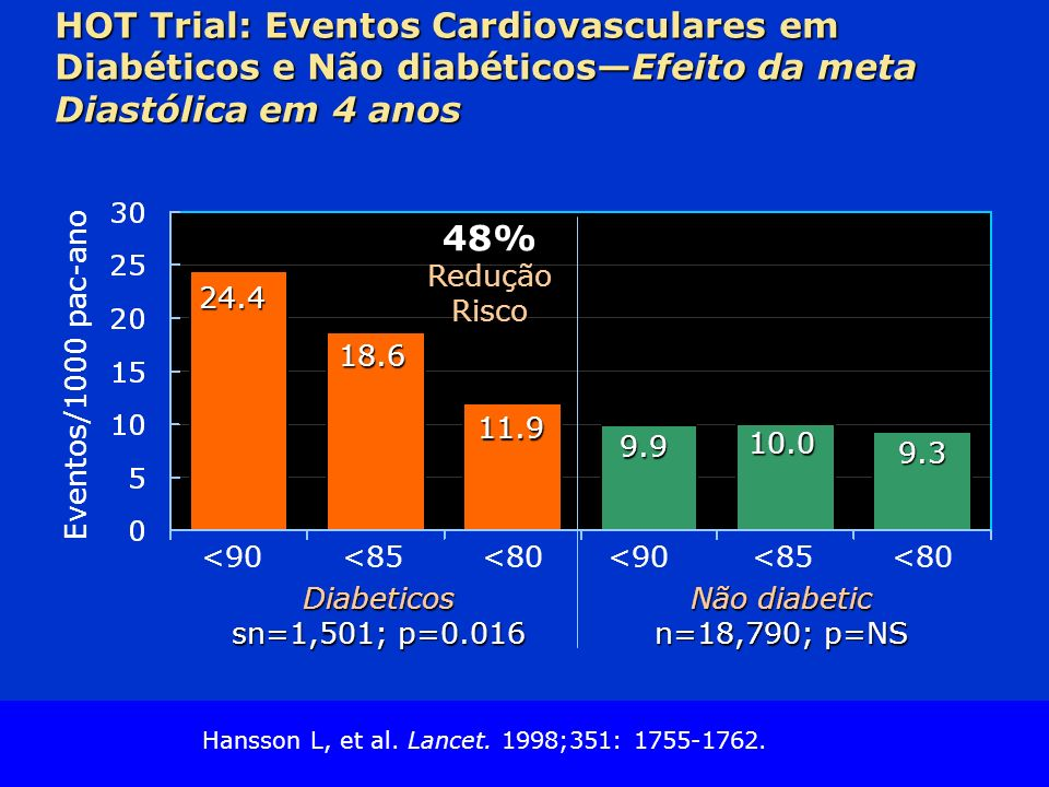 Slide Source Lipids Online Slide Library www.lipidsonline.org HOT Trial: Eventos Cardiovasculares em Diabéticos e Não diabéticosEfeito da meta Diastólica em 4 anos <90 Eventos/1000 pac-ano Diabeticos sn=1,501; p=0.016 <85<80<90<85<80 Não diabetic n=18,790; p=NS 24.4 18.6 11.9 9.9 10.0 9.3 48%ReduçãoRisco Hansson L, et al.