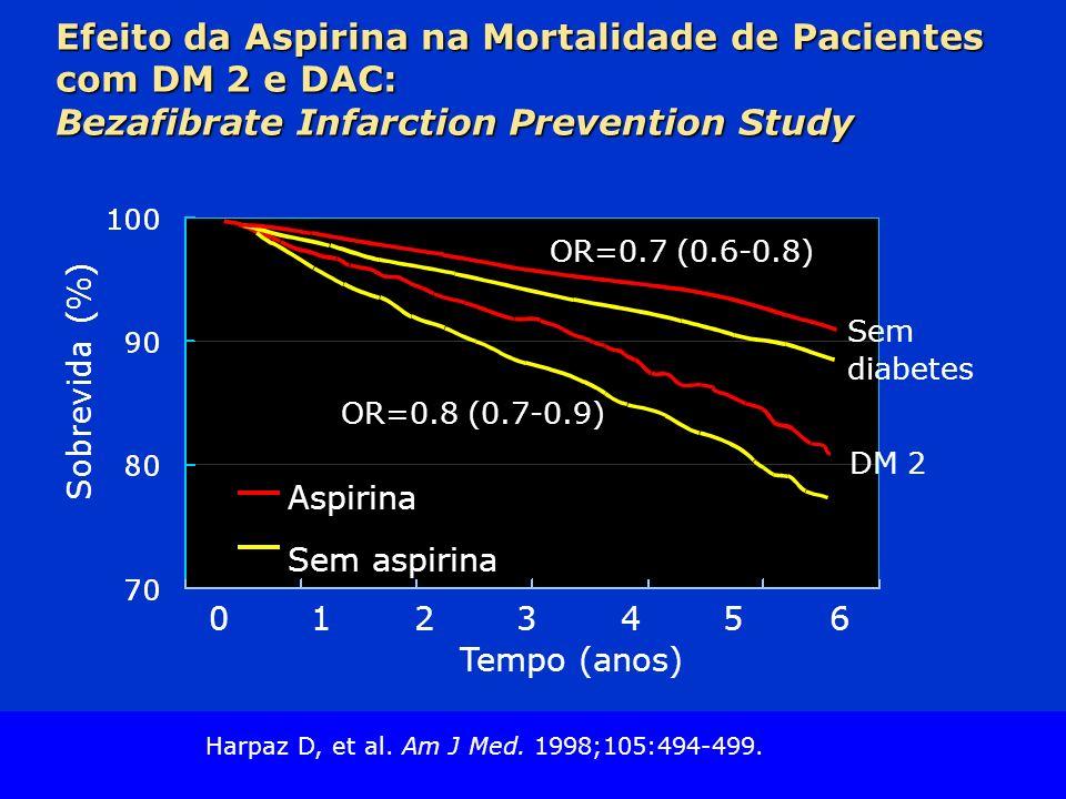 Slide Source Lipids Online Slide Library www.lipidsonline.org Efeito da Aspirina na Mortalidade de Pacientes com DM 2 e DAC: Bezafibrate Infarction Prevention Study Sobrevida (%) Sem diabetes DM 2 Tempo (anos) 0123456 Aspirina Sem aspirina OR=0.8 (0.7-0.9) OR=0.7 (0.6-0.8) Harpaz D, et al.