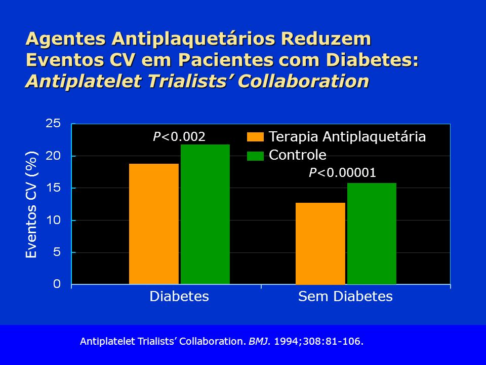 Slide Source Lipids Online Slide Library www.lipidsonline.org Agentes Antiplaquetários Reduzem Eventos CV em Pacientes com Diabetes: Antiplatelet Tria