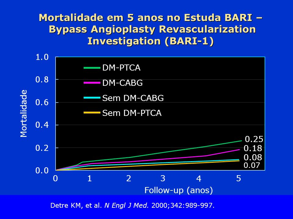Slide Source Lipids Online Slide Library www.lipidsonline.org Mortalidade em 5 anos no Estuda BARI – Bypass Angioplasty Revascularization Investigatio