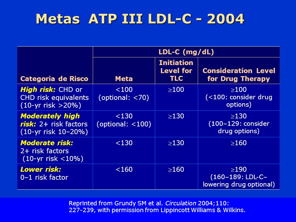 Slide Source Lipids Online Slide Library www.lipidsonline.org Metas ATP III LDL-C - 2004 Categoria de Risco LDL-C (mg/dL) Meta Initiation Level for TL