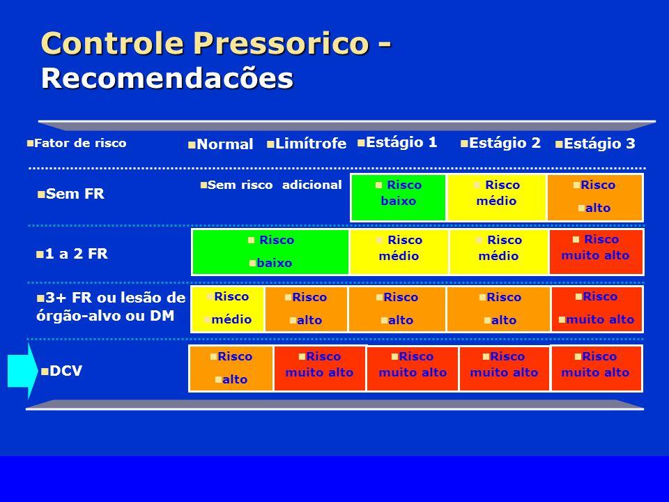 Slide Source Lipids Online Slide Library www.lipidsonline.org Controle Pressorico - Recomendacões Sem risco adicional DCV 3+ FR ou lesão de órgão-alvo