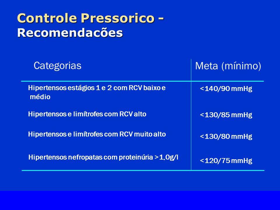 Slide Source Lipids Online Slide Library www.lipidsonline.org Controle Pressorico - Recomendacões Categorias Meta (mínimo) Hipertensos estágios 1 e 2 com RCV baixo e médio Hipertensos nefropatas com proteinúria >1,0g/l <140/90 mmHg <130/85 mmHg <130/80 mmHg <120/75 mmHg Hipertensos e limítrofes com RCV alto Hipertensos e limítrofes com RCV muito alto