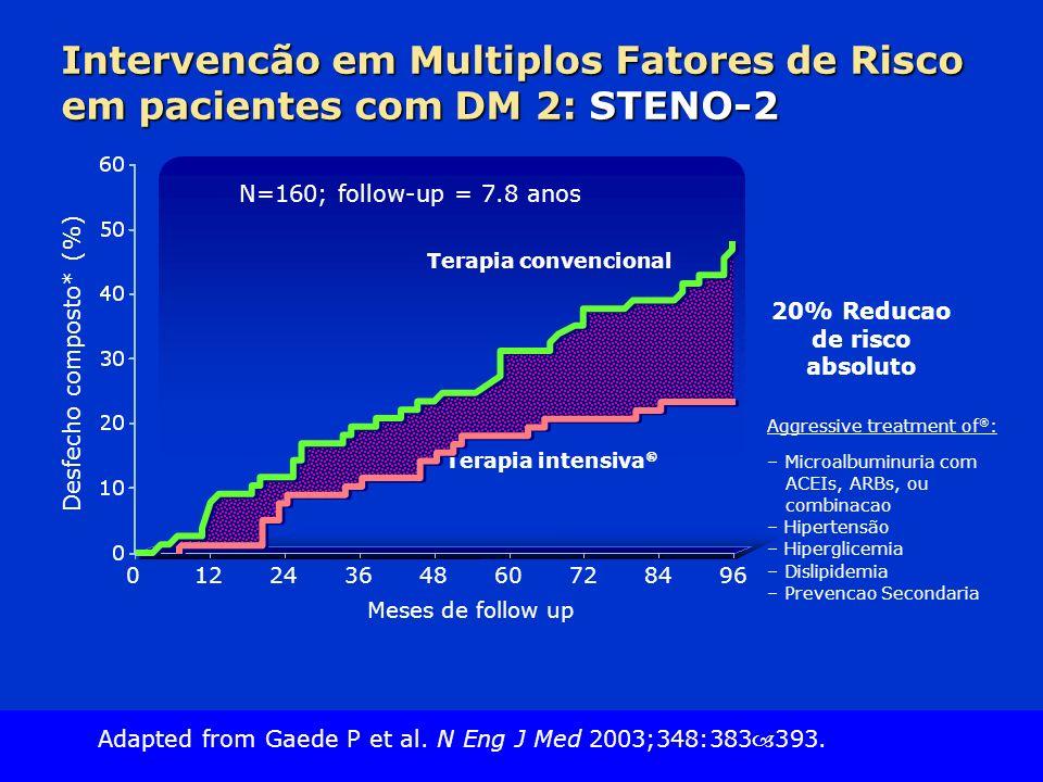 Slide Source Lipids Online Slide Library www.lipidsonline.org Intervencão em Multiplos Fatores de Risco em pacientes com DM 2: STENO-2 Desfecho composto* (%) Meses de follow up N=160; follow-up = 7.8 anos 01224364872966084 Aggressive treatment of : – Microalbuminuria com ACEIs, ARBs, ou combinacao – Hipertensão – Hiperglicemia – Dislipidemia – Prevencao Secondaria Terapia convencional Terapia intensiva 20% Reducao de risco absoluto Adapted from Gaede P et al.