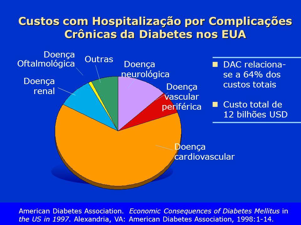 Slide Source Lipids Online Slide Library www.lipidsonline.org Custos com Hospitalização por Complicações Crônicas da Diabetes nos EUA DAC relaciona- s