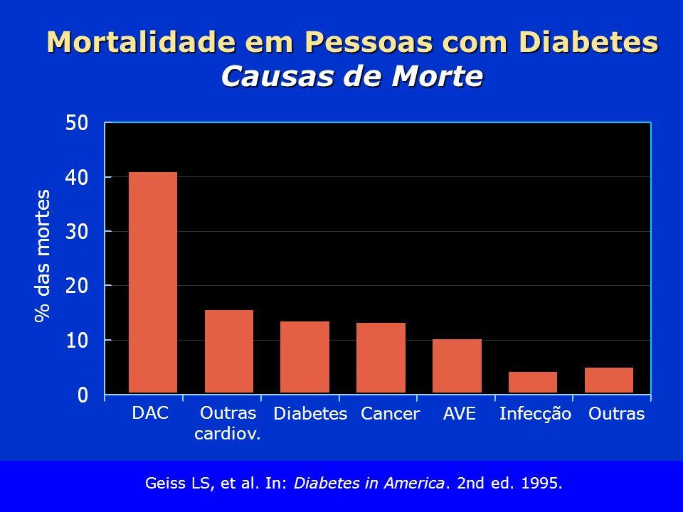 Slide Source Lipids Online Slide Library www.lipidsonline.org DAC % das mortes Mortalidade em Pessoas com Diabetes Causas de Morte Outras cardiov. Dia