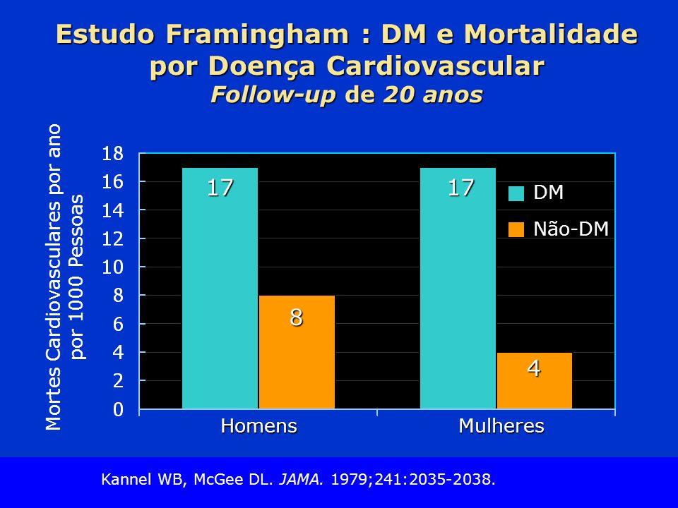 Slide Source Lipids Online Slide Library www.lipidsonline.org Mortes Cardiovasculares por ano por 1000 Pessoas Estudo Framingham : DM e Mortalidade por Doença Cardiovascular Follow-up de 20 anos 17 8 17 4 HomensMulheres DM DM Não-DM Não-DM Kannel WB, McGee DL.
