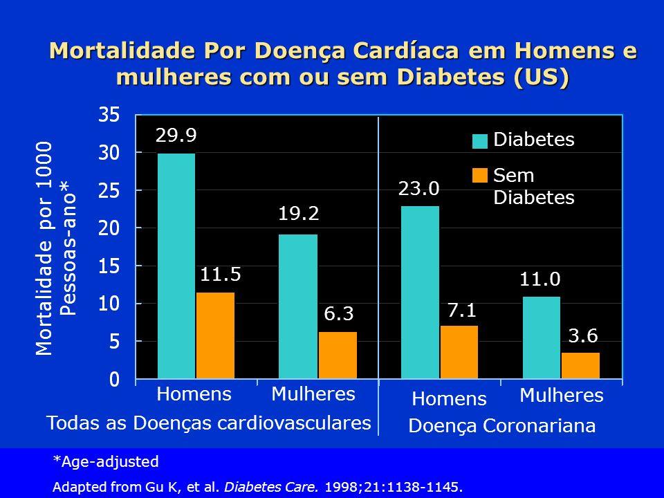 Slide Source Lipids Online Slide Library www.lipidsonline.org Mortalidade por 1000 Pessoas-ano* Mortalidade Por Doença Cardíaca em Homens e mulheres com ou sem Diabetes (US) 29.9 19.2 HomensMulheres Diabetes Sem Diabetes Todas as Doenças cardiovasculares Doença Coronariana 11.5 6.3 23.0 7.1 11.0 3.6 Homens Mulheres *Age-adjusted Adapted from Gu K, et al.