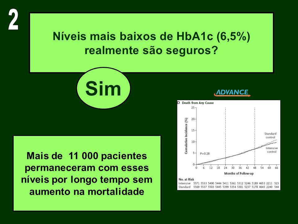 Níveis mais baixos de HbA1c (6,5%) realmente são seguros? Sim Mais de 11 000 pacientes permaneceram com esses níveis por longo tempo sem aumento na mo