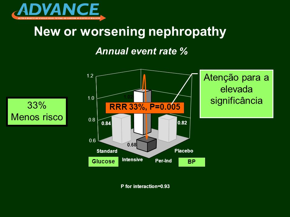 New or worsening nephropathy Standard Intensive Placebo Per-Ind 1.02 0.82 0.84 0.68 0.6 0.8 1.0 1.2 Annual event rate % P for interaction=0.93 0.82 0.84 RRR 33%, P=0.005 BP Glucose 33% Menos risco Atenção para a elevada significância