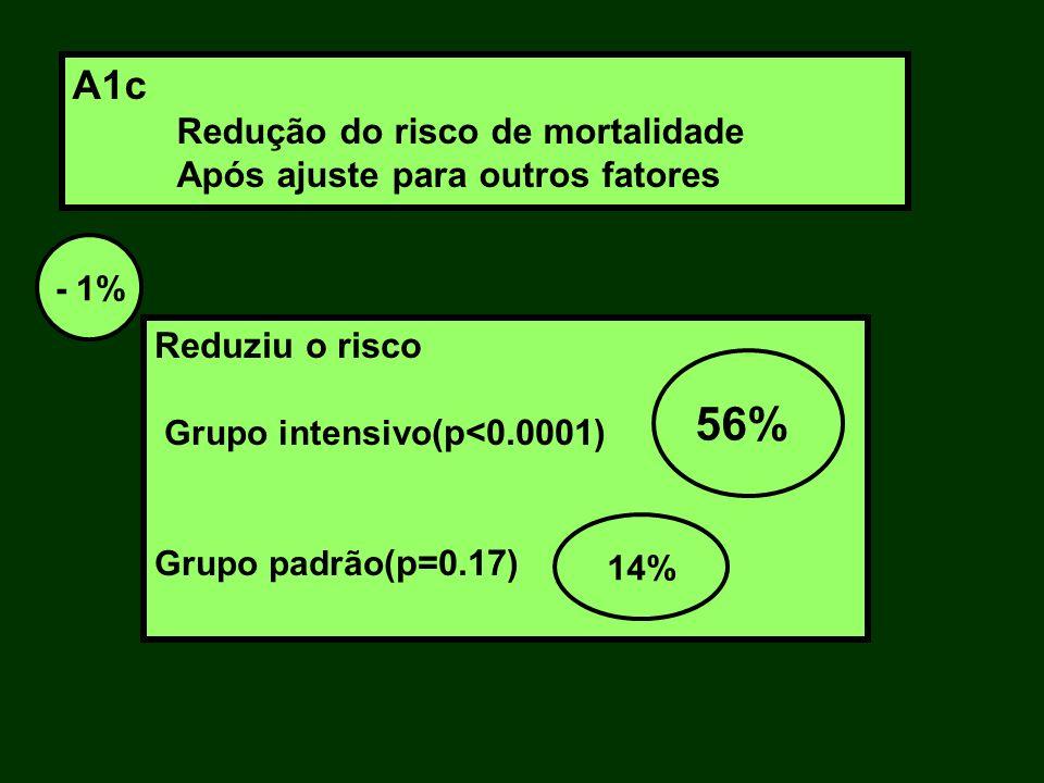 Reduziu o risco Grupo intensivo (p<0.0001) Grupo padrão (p=0.17) - 1% 56% 14% A1c Redução do risco de mortalidade Após ajuste para outros fatores
