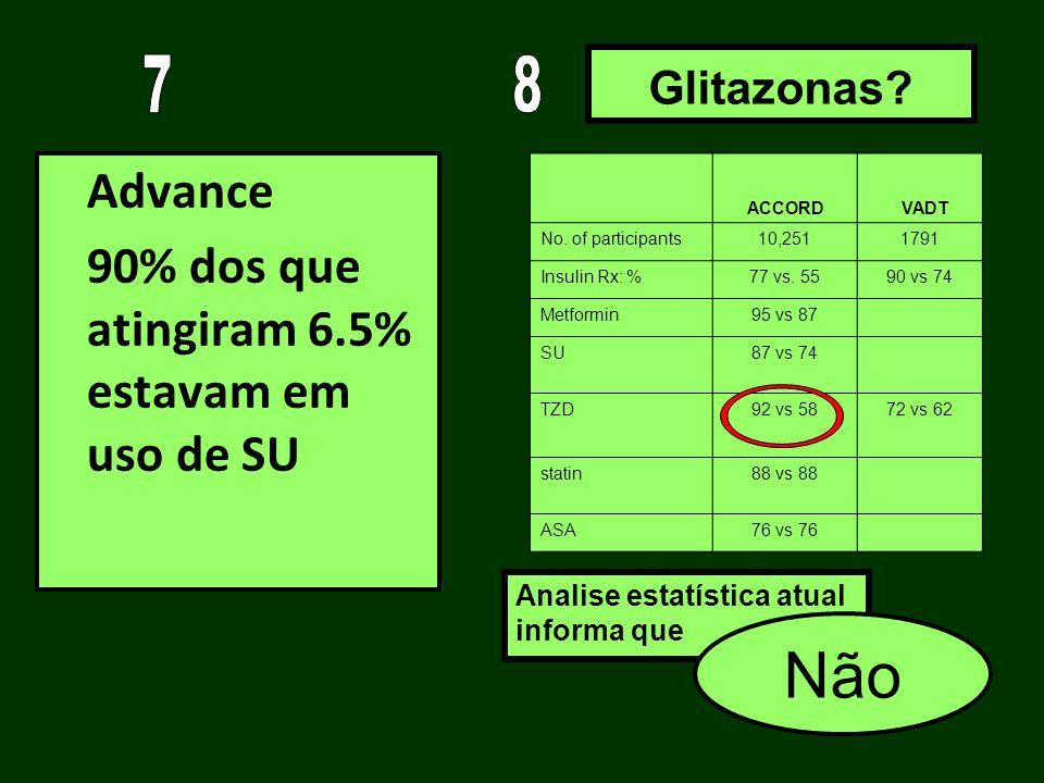 Advance 90% dos que atingiram 6.5% estavam em uso de SU Glitazonas? ACCORD VADT No. of participants10,2511791 Insulin Rx: %77 vs. 5590 vs 74 Metformin