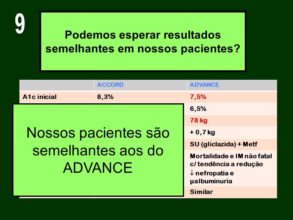Podemos esperar resultados semelhantes em nossos pacientes? ACCORDADVANCE A1c inicial8,3%7,5% A1c final6,4%6,5% Peso inicial93,5 kg78 kg Evolução do p