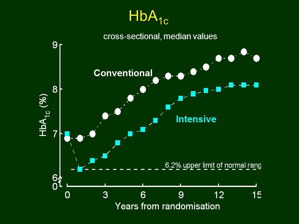 dissociação na curva de mortalidade
