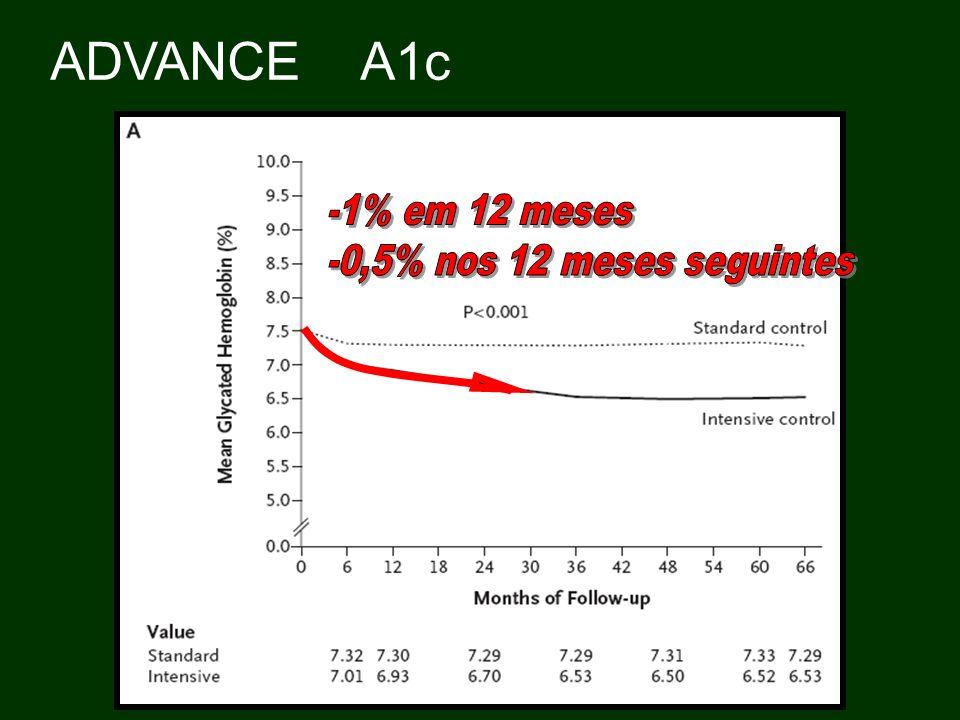 Advance 90% dos que atingiram 6.5% estavam em uso de SU Glitazonas.