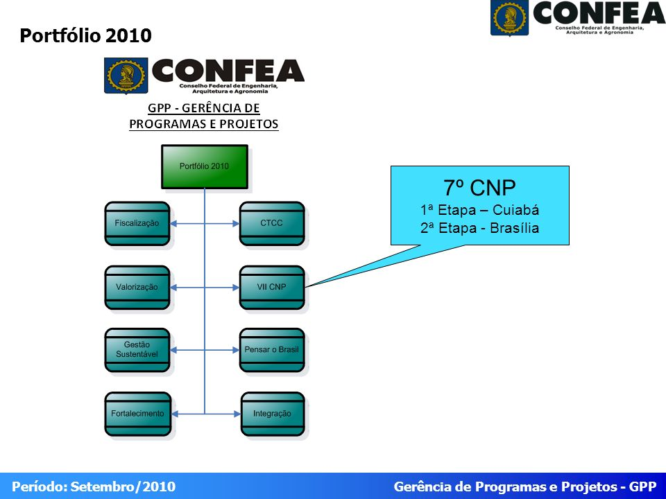 Gerência de Programas e Projetos - GPP Período: Setembro/2010 Portfólio 2010 7º CNP 1ª Etapa – Cuiabá 2ª Etapa - Brasília